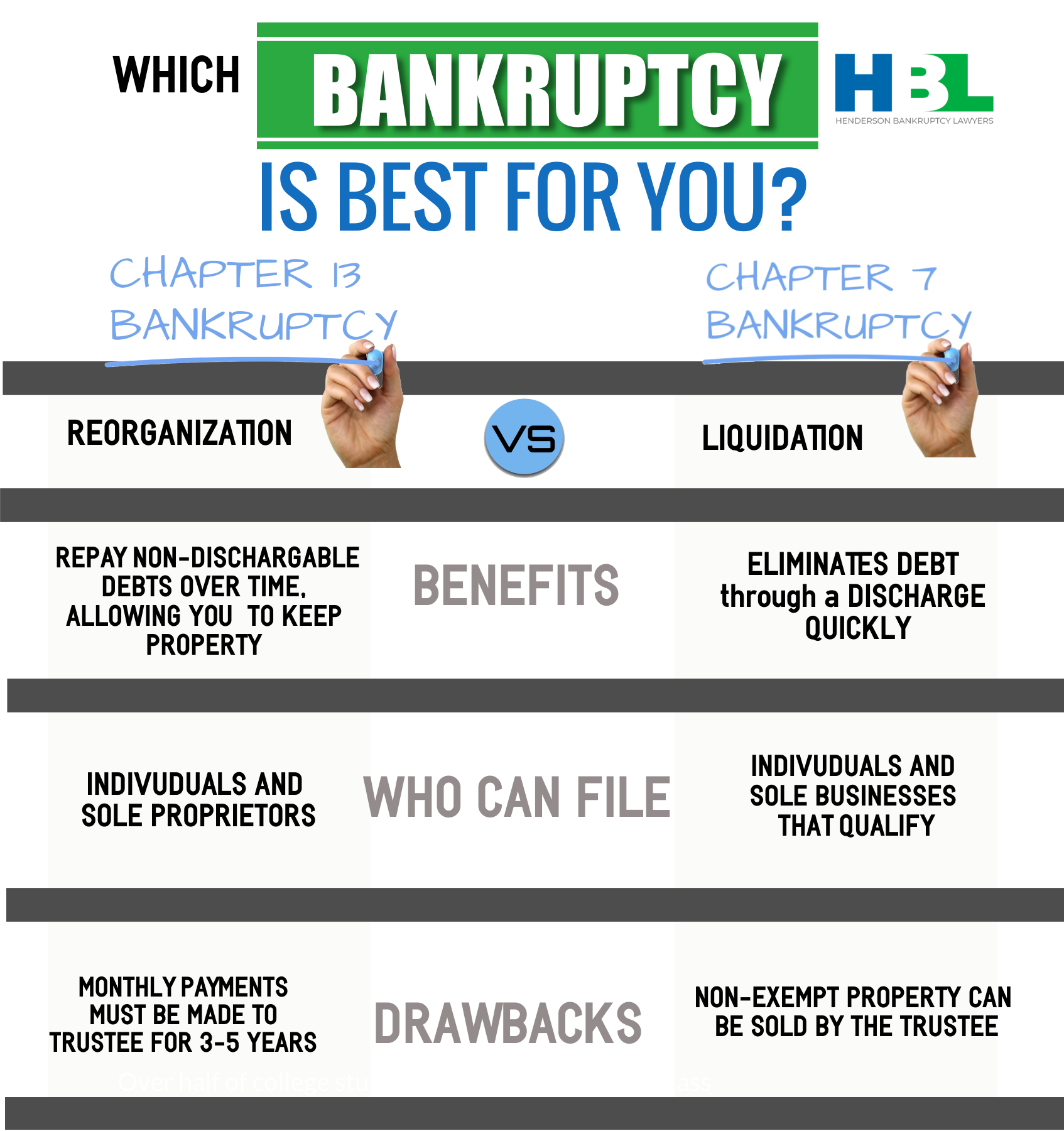 Infographic: chapter 13 vs. Chapter 7 bankruptcy